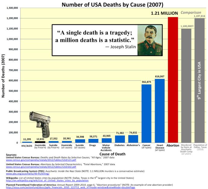 abortion_vs_gun_deaths
