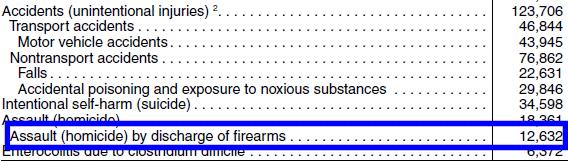 homicide_firearms